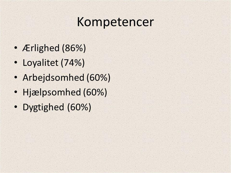 Kompetencer Ærlighed (86%) Loyalitet (74%) Arbejdsomhed (60%)
