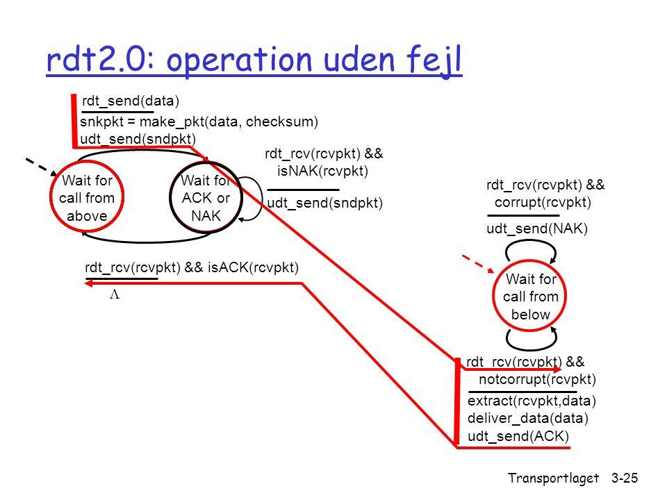 rdt2.0: operation uden fejl