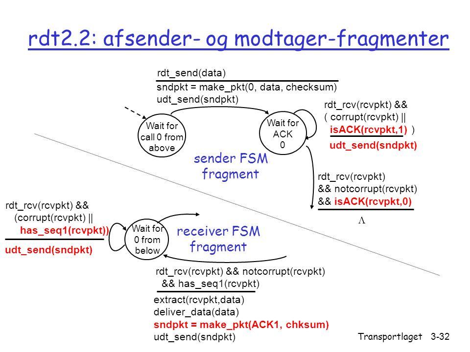 rdt2.2: afsender- og modtager-fragmenter