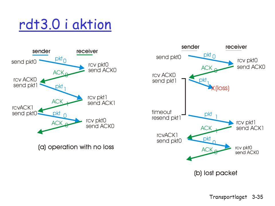 rdt3.0 i aktion Transportlaget