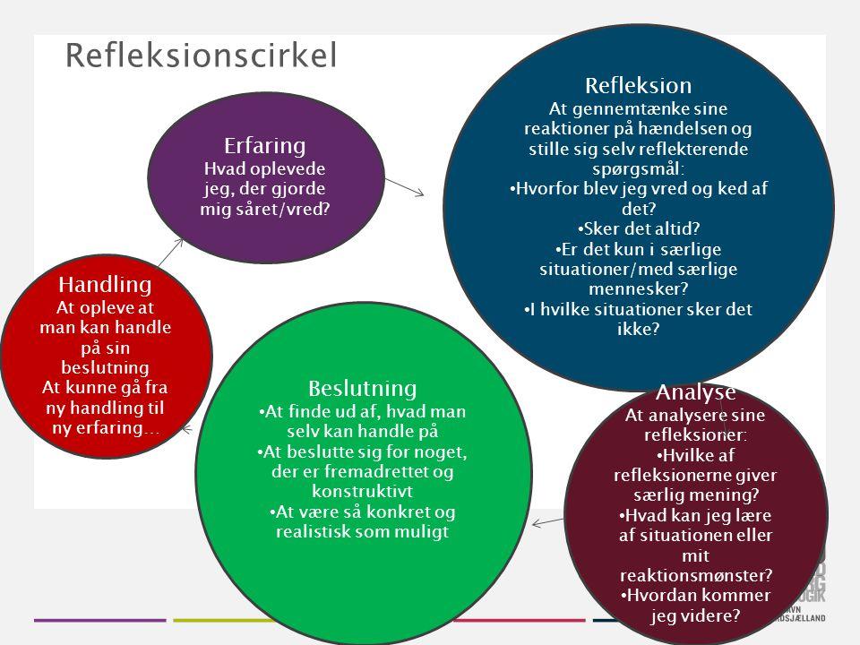 Refleksionscirkel Refleksion Erfaring Handling Beslutning Analyse