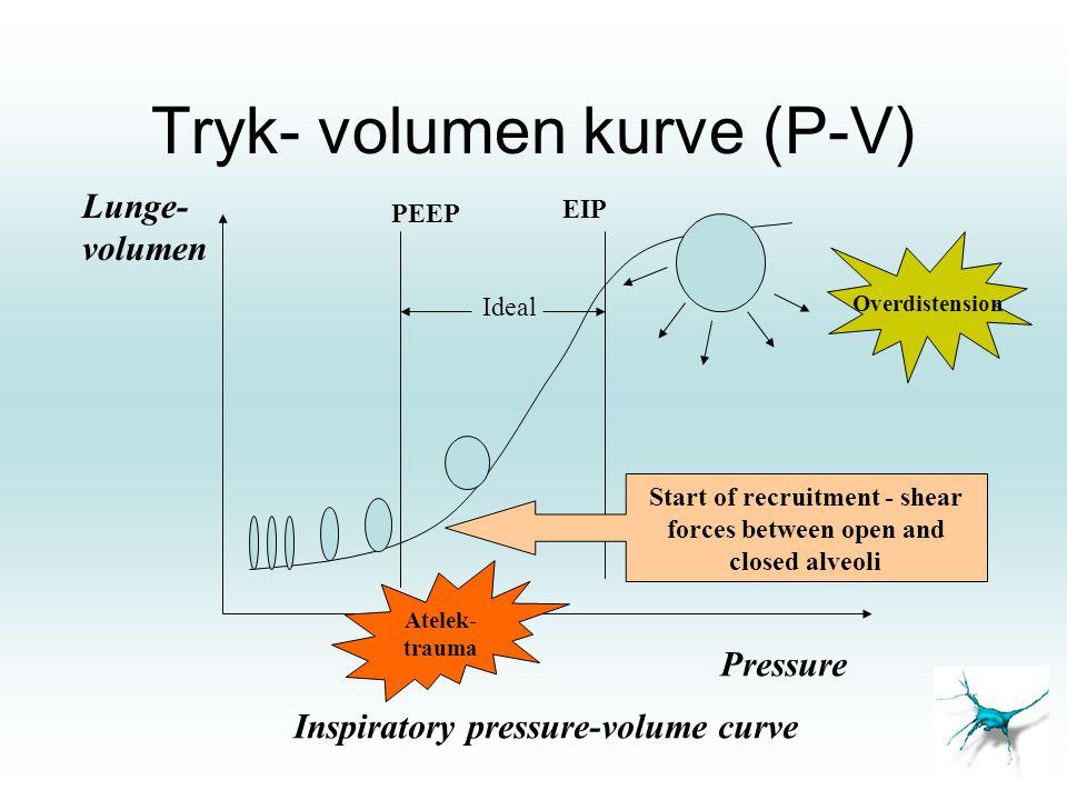 Tryk- volumen kurve (P-V)