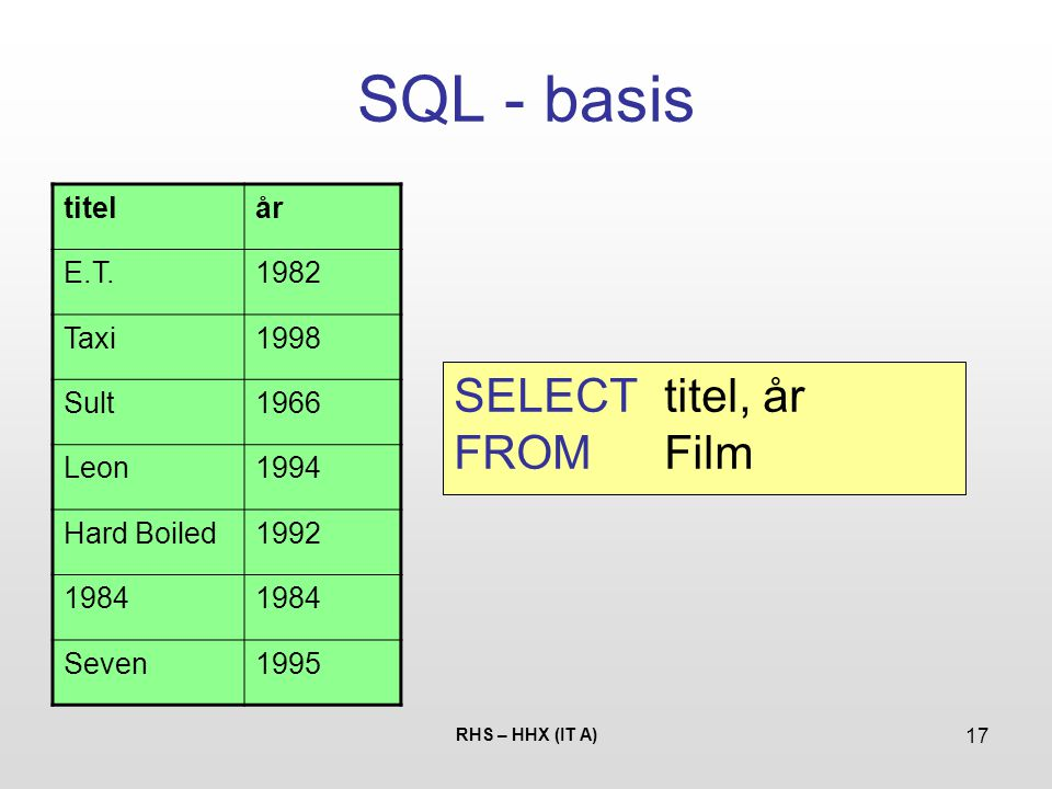 SQL - basis SELECT titel, år FROM Film titel år E.T. 1982 Taxi 1998