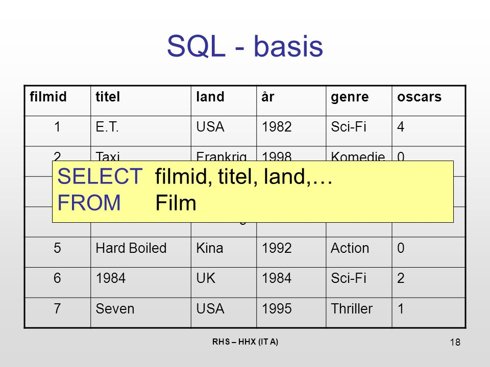 SQL - basis SELECT filmid, titel, land,… FROM Film filmid titel land
