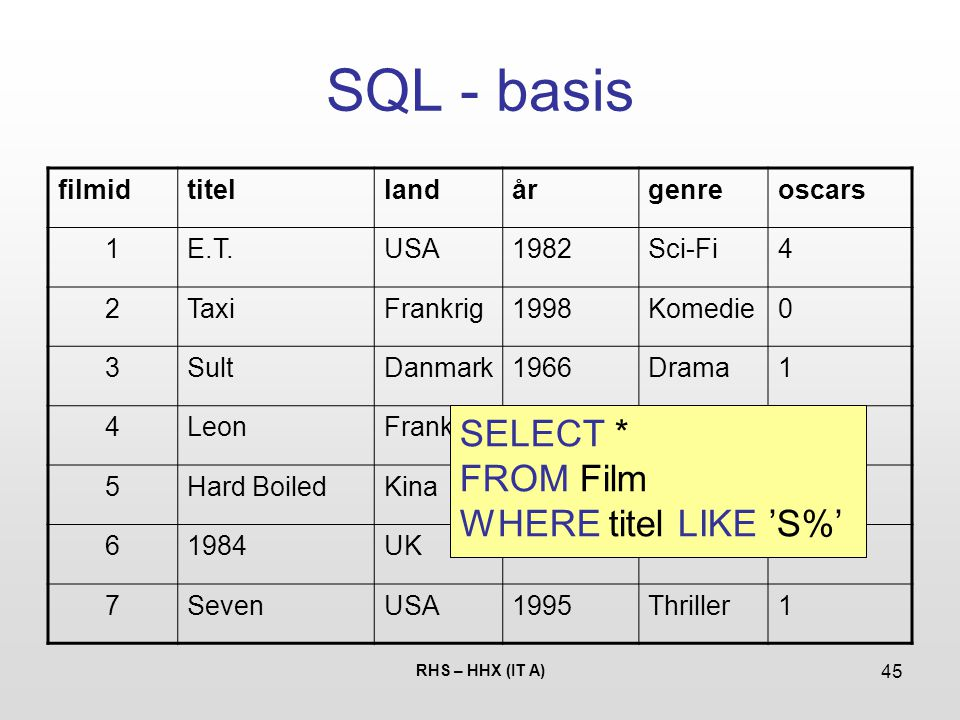 SQL - basis SELECT * FROM Film WHERE titel LIKE 'S%' filmid titel land