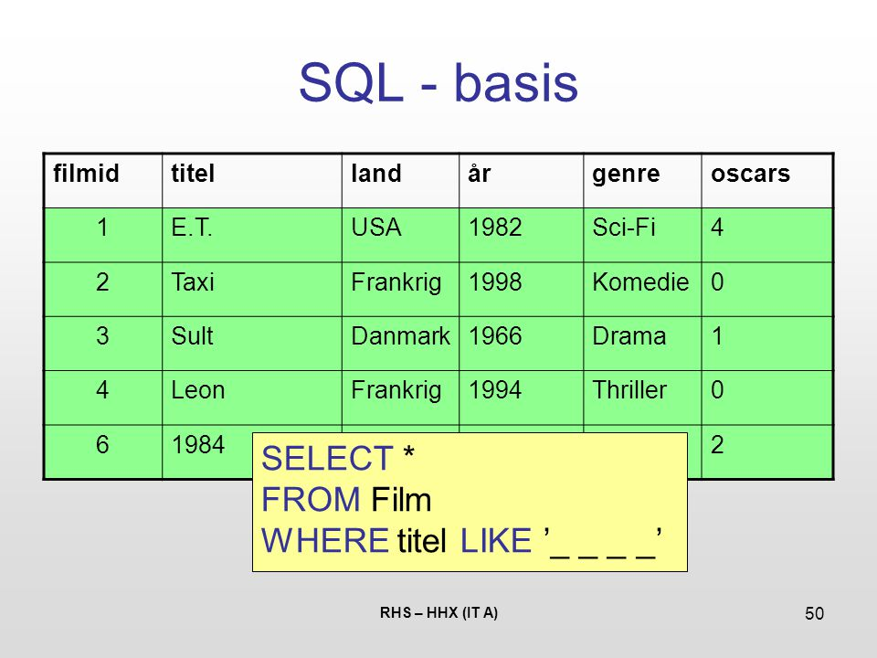 SQL - basis SELECT * FROM Film WHERE titel LIKE '_ _ _ _' filmid titel