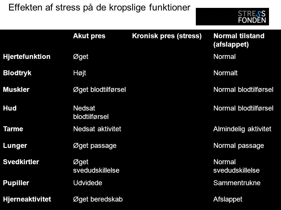 Effekten af stress på de kropslige funktioner