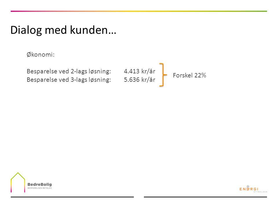 Dialog med kunden… Økonomi: Besparelse ved 2-lags løsning: 4.413 kr/år