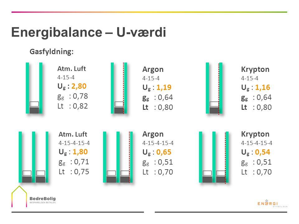Energibalance – U-værdi