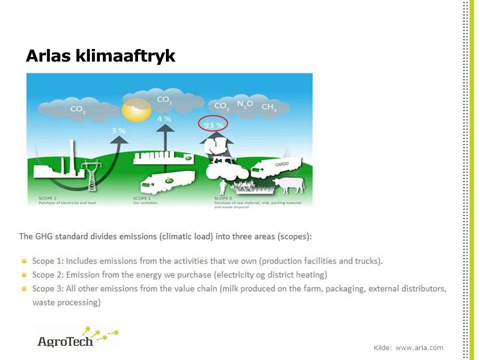 Arlas klimaaftryk