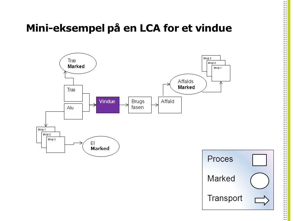 Mini-eksempel på en LCA for et vindue