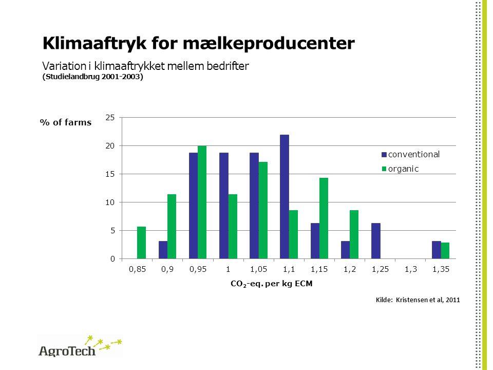 Klimaaftryk for mælkeproducenter Variation i klimaaftrykket mellem bedrifter (Studielandbrug 2001-2003)