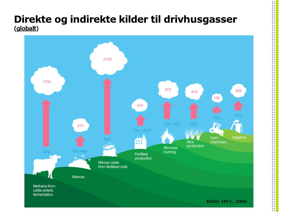 Direkte og indirekte kilder til drivhusgasser (globalt)