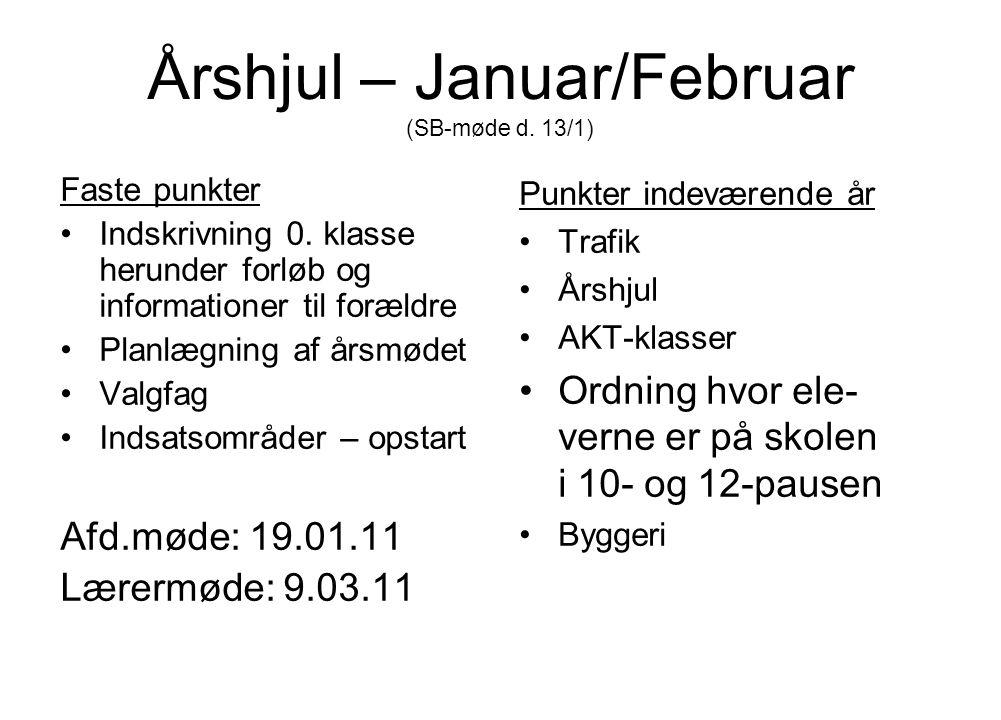 Årshjul – Januar/Februar (SB-møde d. 13/1)