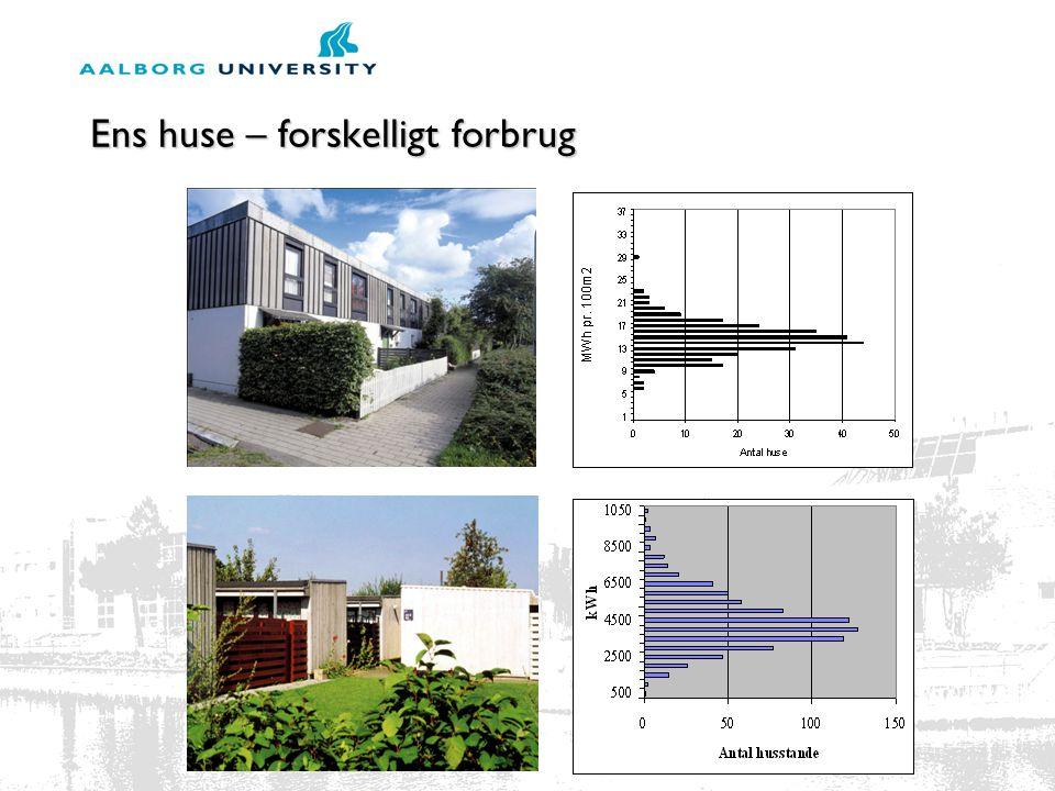 Ens huse – forskelligt forbrug