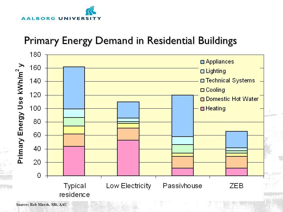 Primary Energy Demand in Residential Buildings