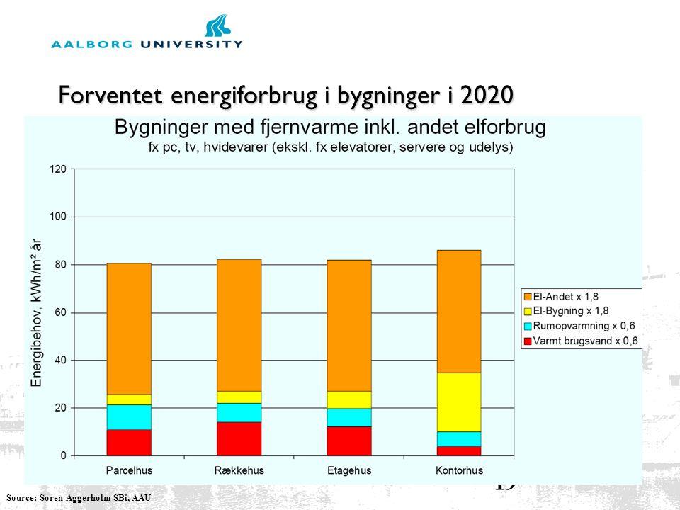 Forventet energiforbrug i bygninger i 2020