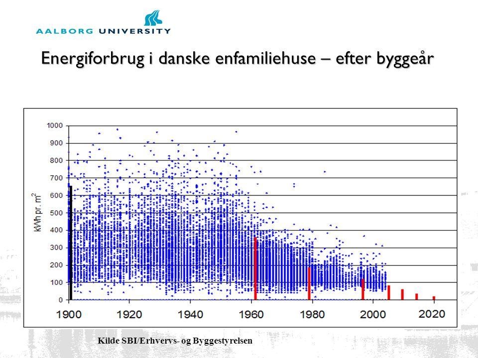 Energiforbrug i danske enfamiliehuse – efter byggeår