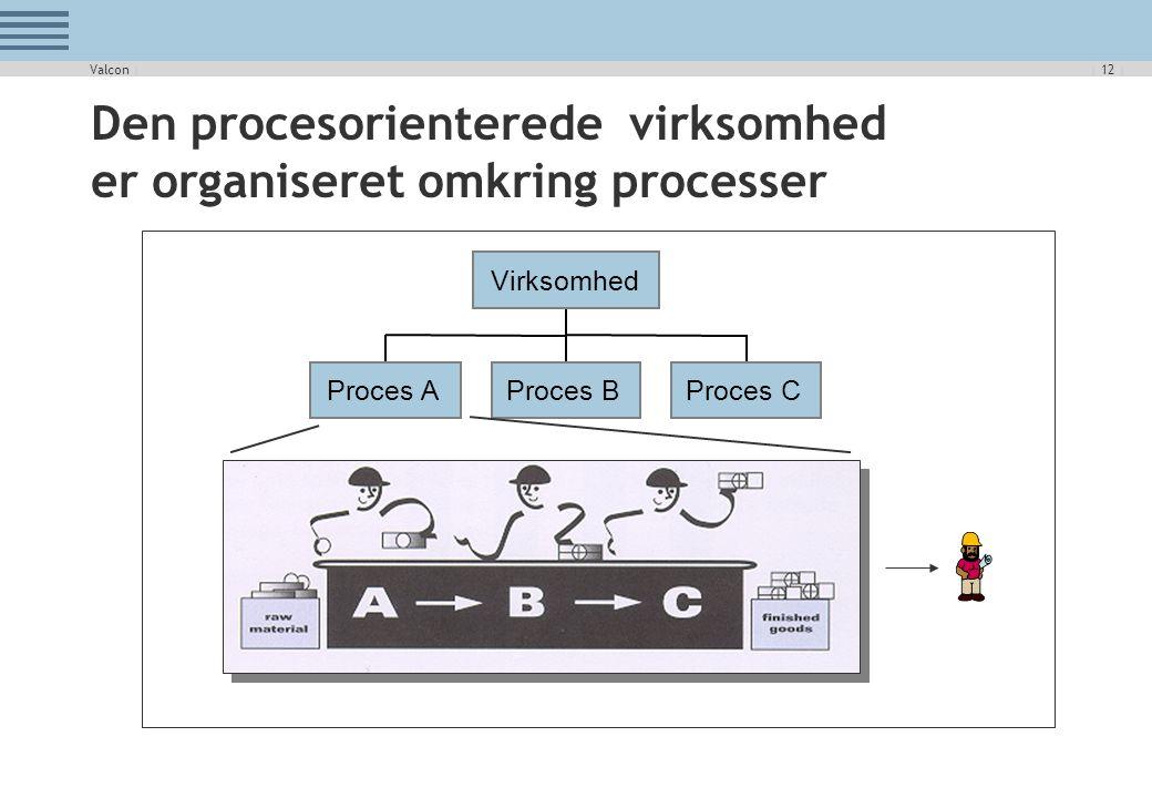 Den procesorienterede virksomhed er organiseret omkring processer