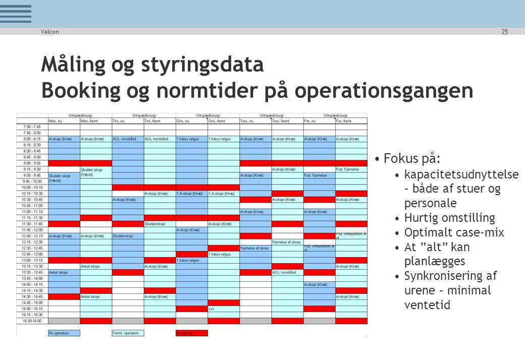 Måling og styringsdata Booking og normtider på operationsgangen