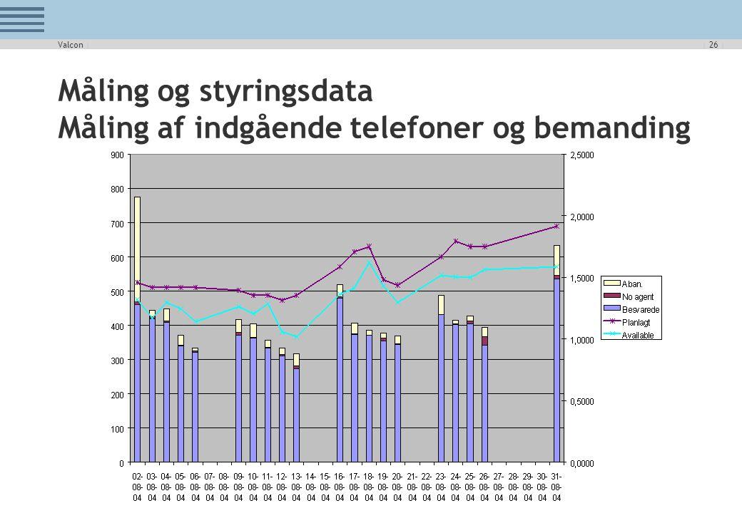 Måling og styringsdata Måling af indgående telefoner og bemanding