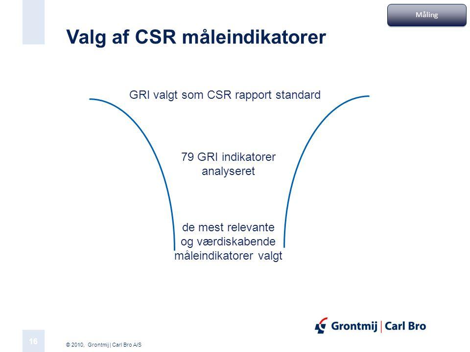 Valg af CSR måleindikatorer