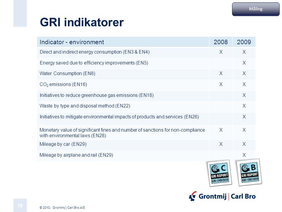 GRI indikatorer Indicator - environment 2008 2009 Måling