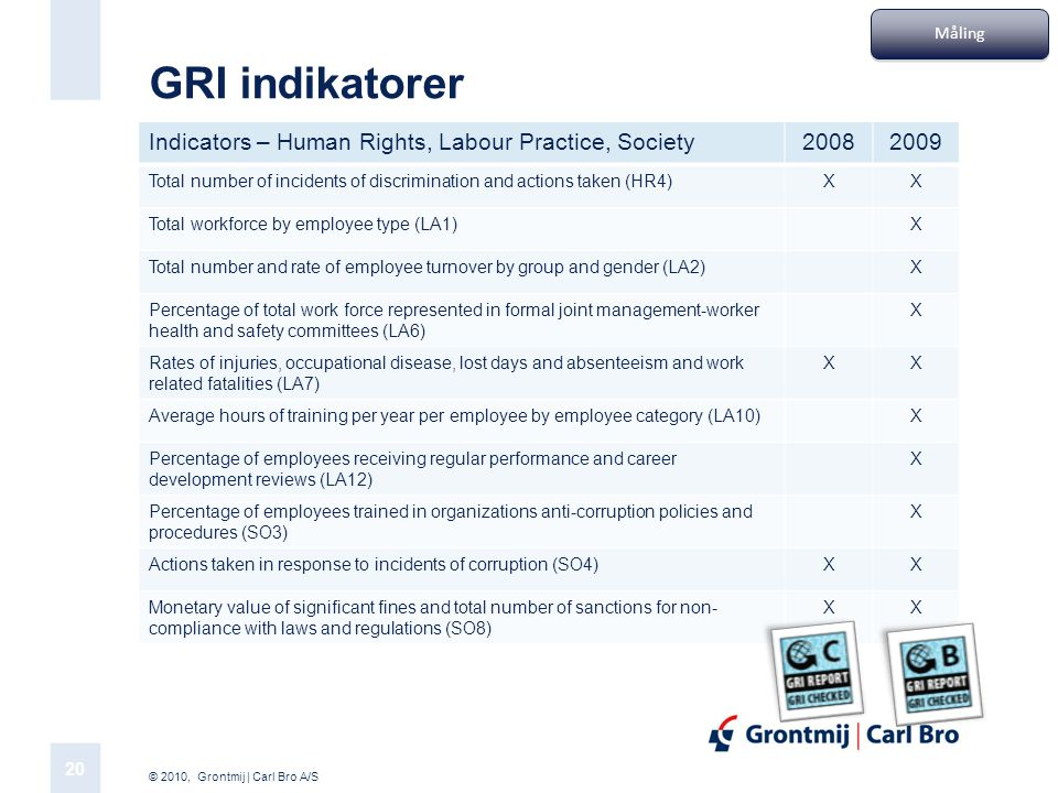 GRI indikatorer Indicators – Human Rights, Labour Practice, Society