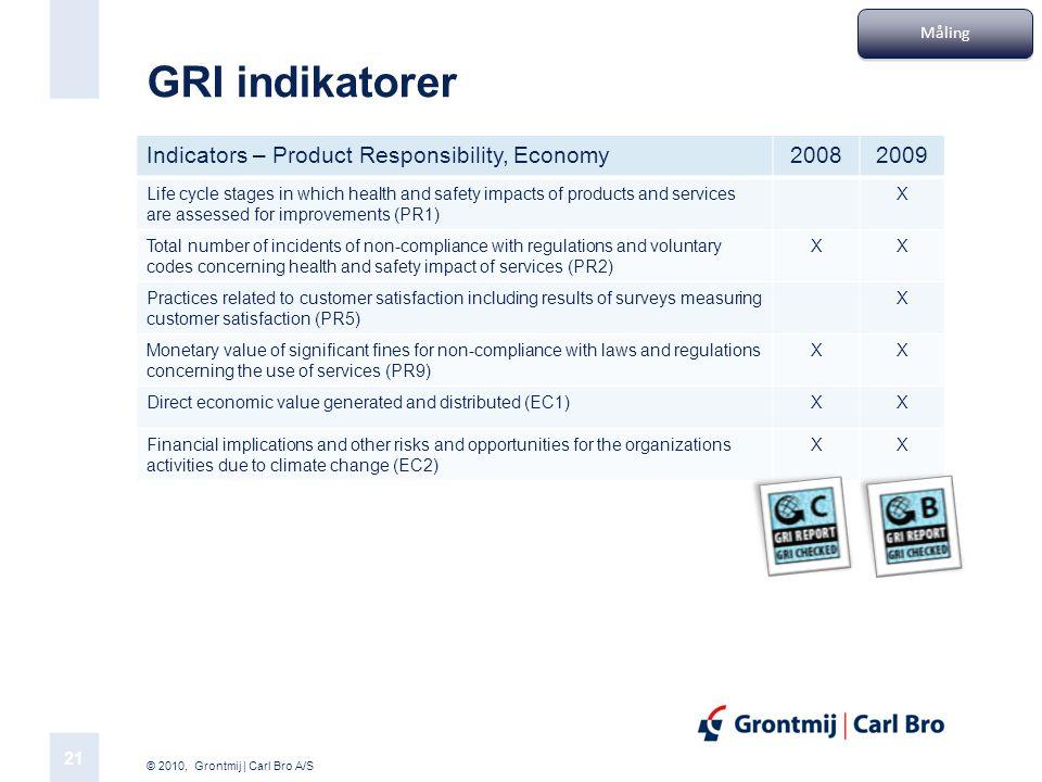 GRI indikatorer Indicators – Product Responsibility, Economy 2008 2009