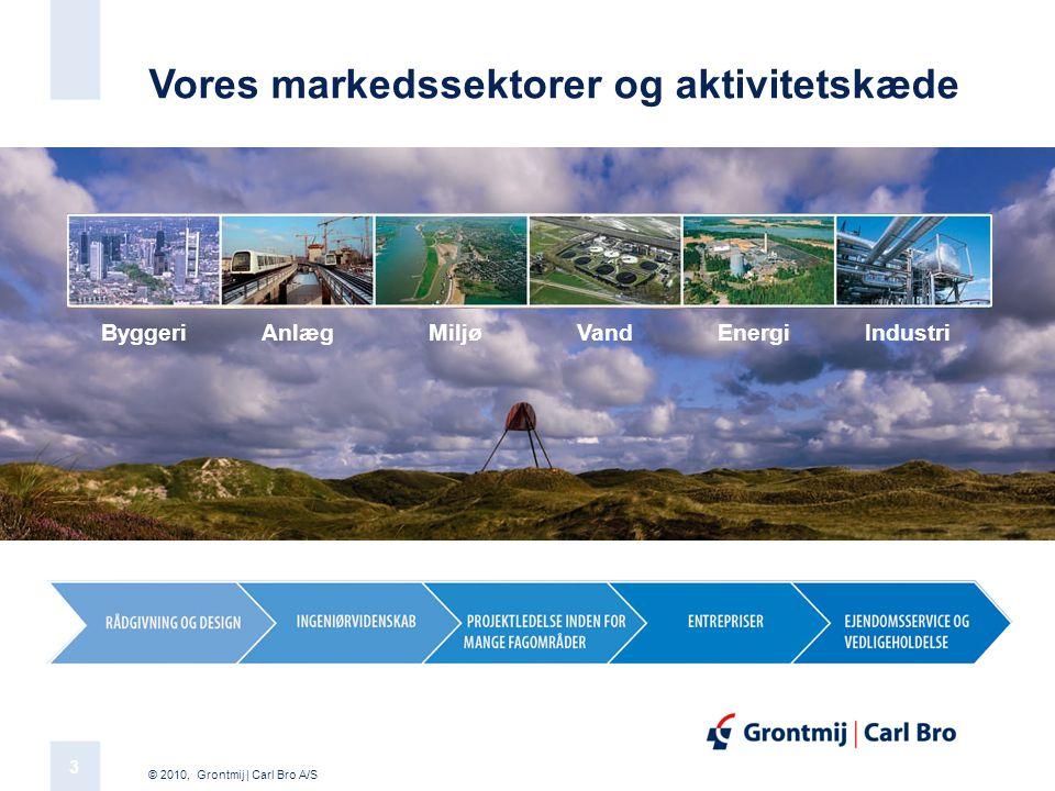 Vores markedssektorer og aktivitetskæde