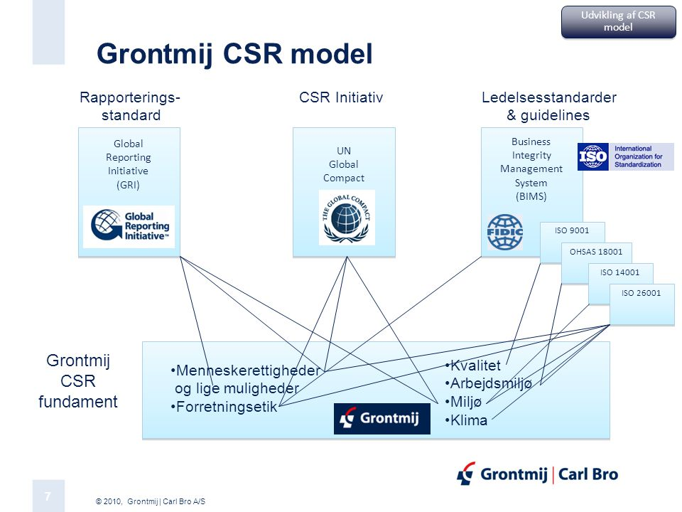 Grontmij CSR model Grontmij CSR fundament Rapporterings- standard