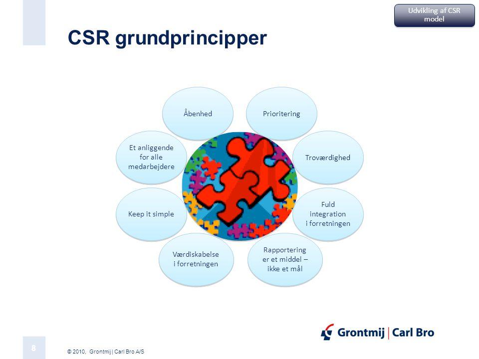 CSR grundprincipper Udvikling af CSR model Prioritering Åbenhed