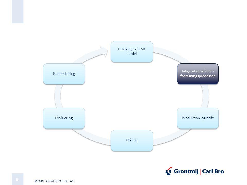 Integration af CSR i forretningsprocesser
