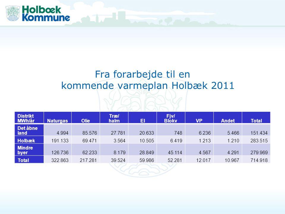 Fra forarbejde til en kommende varmeplan Holbæk 2011
