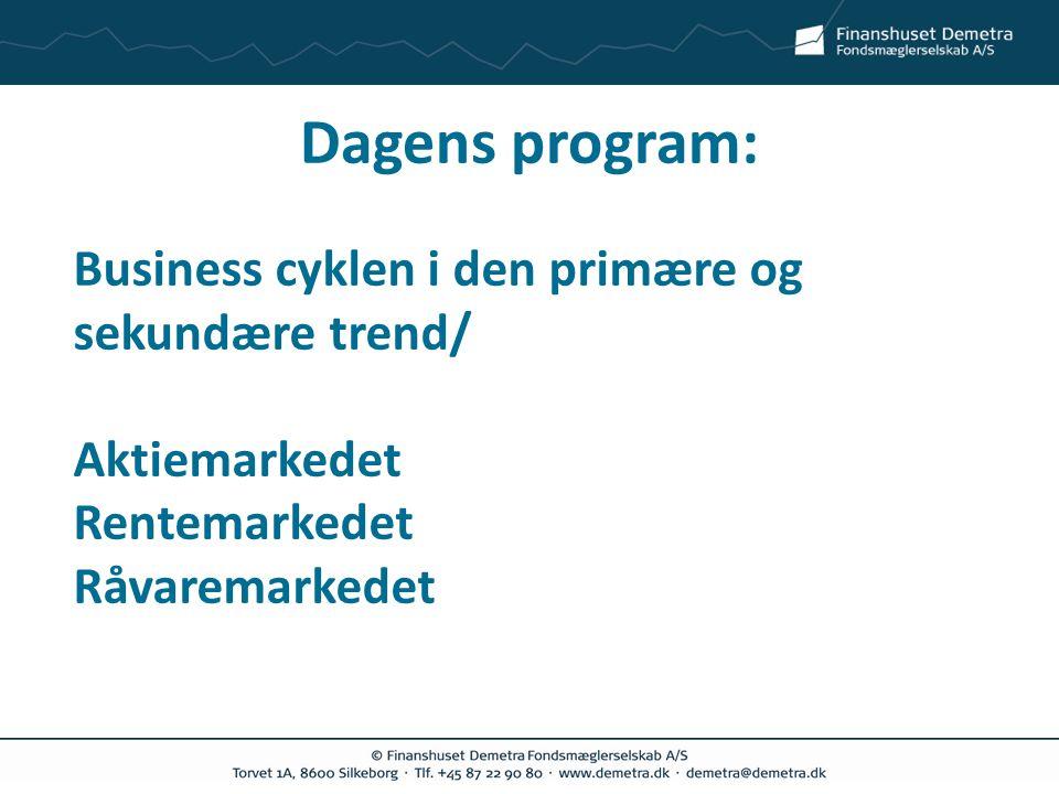 Dagens program: Business cyklen i den primære og sekundære trend/