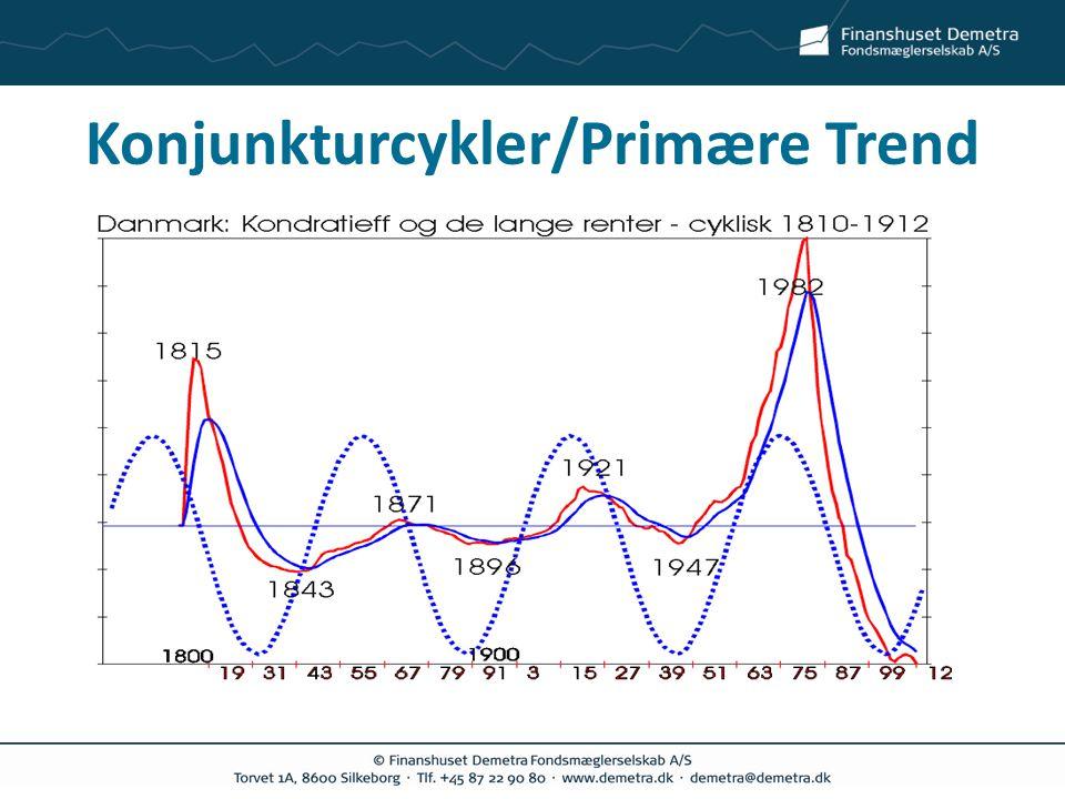 Konjunkturcykler/Primære Trend