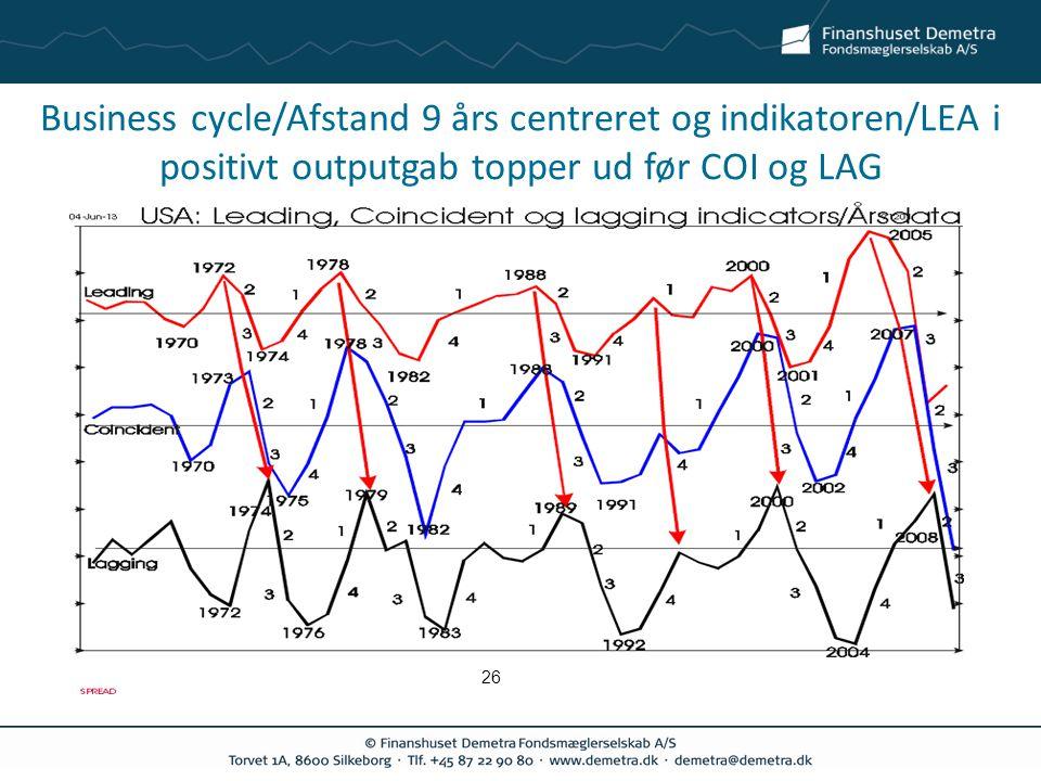 Business cycle/Afstand 9 års centreret og indikatoren/LEA i positivt outputgab topper ud før COI og LAG