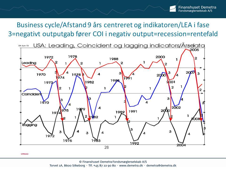 Business cycle/Afstand 9 års centreret og indikatoren/LEA i fase 3=negativt outputgab fører COI i negativ output=recession=rentefald