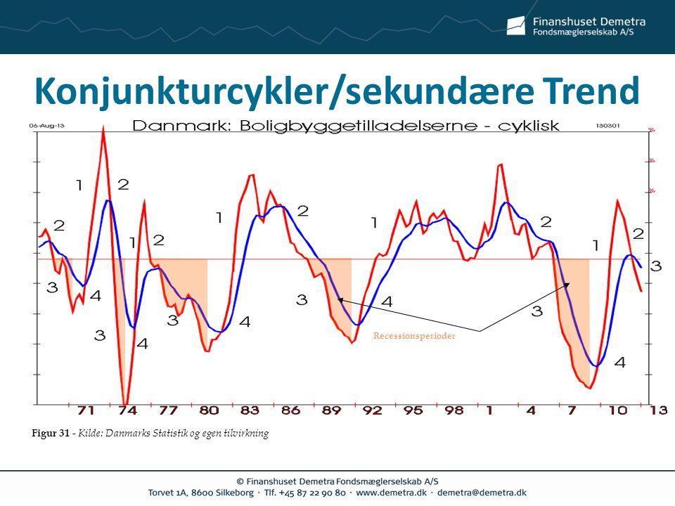 Konjunkturcykler/sekundære Trend