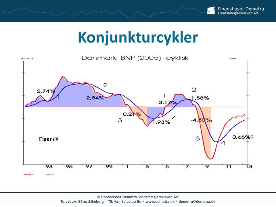 Konjunkturcykler Figur 69