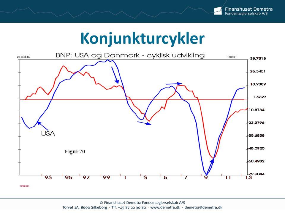 Konjunkturcykler Figur 70
