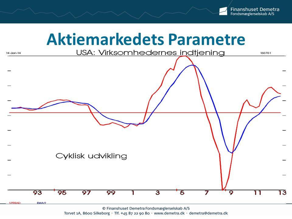 Aktiemarkedets Parametre