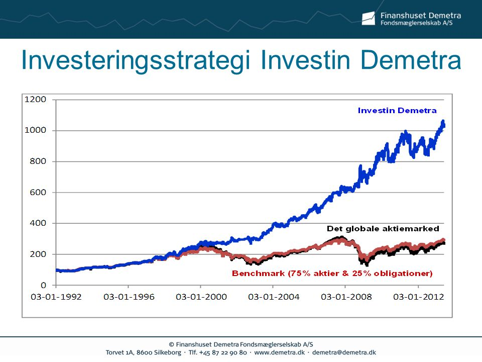 Investeringsstrategi Investin Demetra