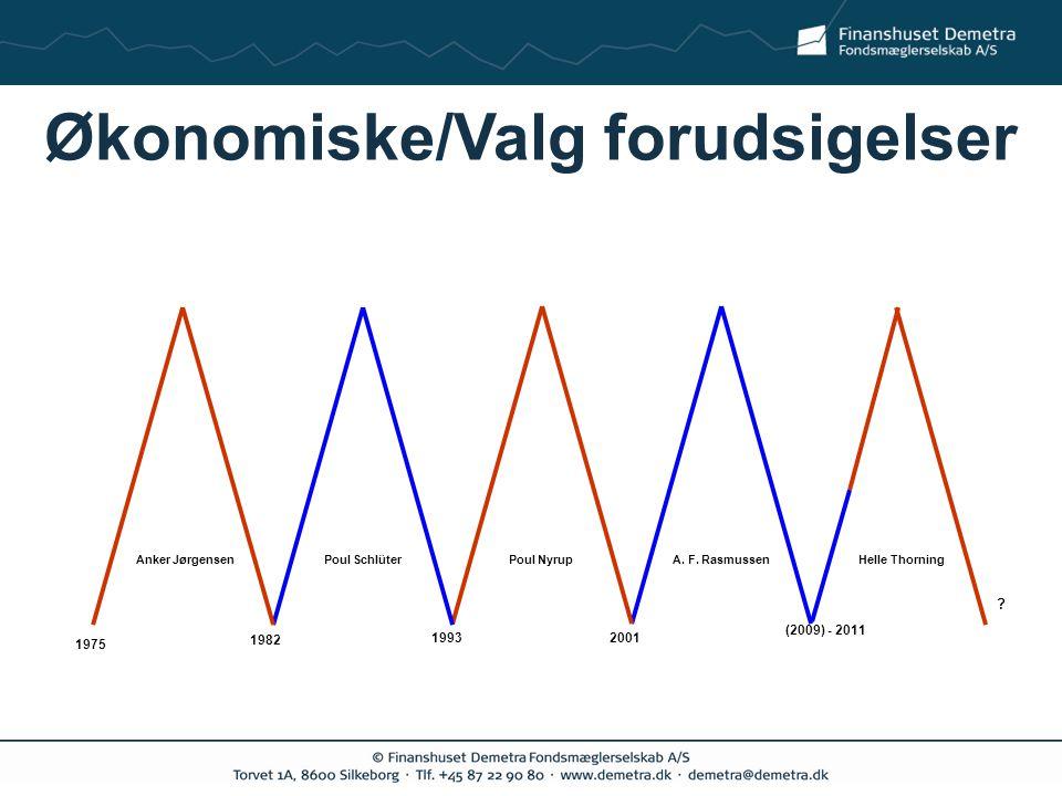 Økonomiske/Valg forudsigelser