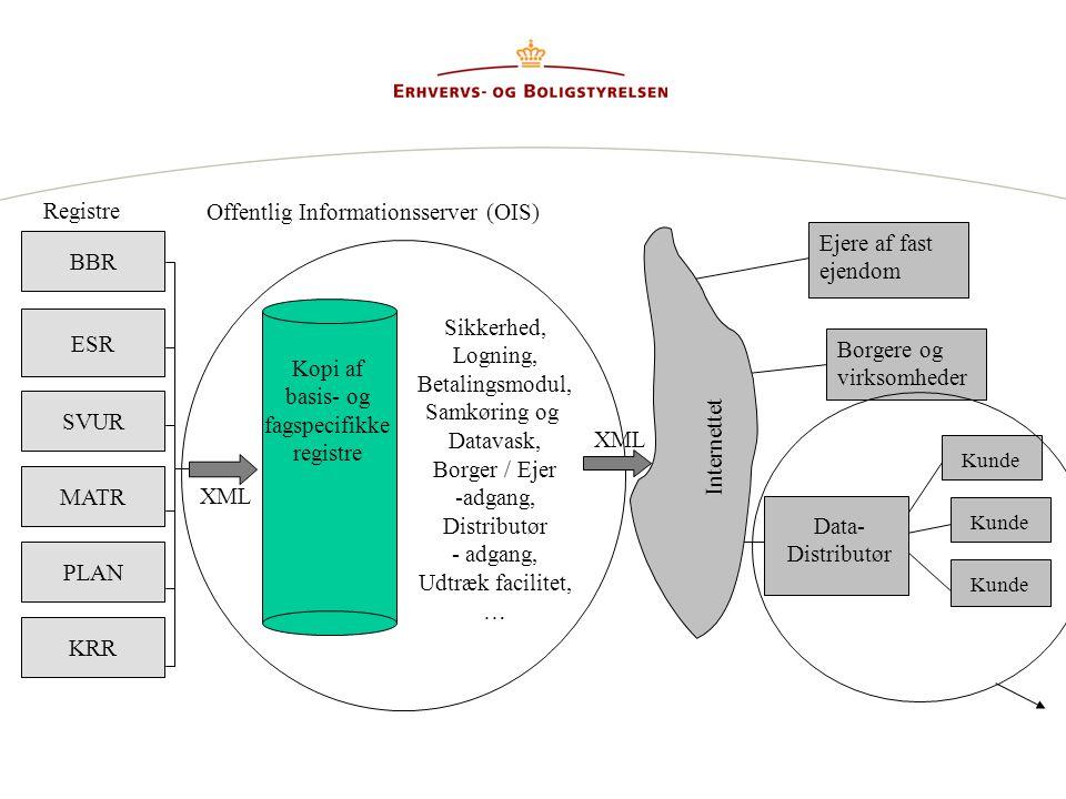 Offentlig Informationsserver (OIS)