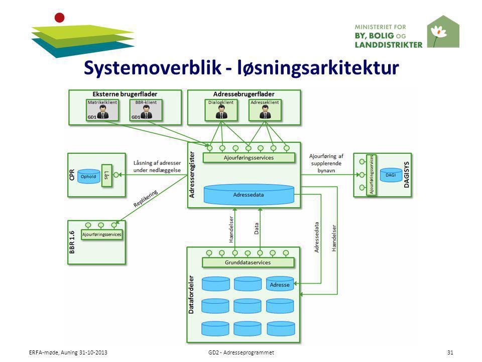 Systemoverblik - løsningsarkitektur