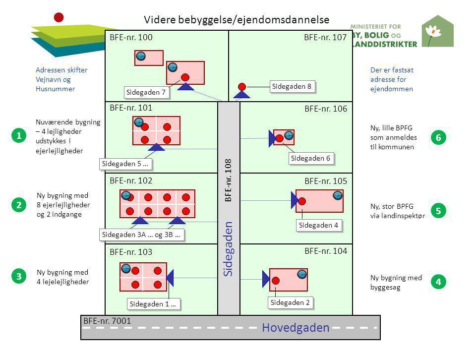 Sidegaden Hovedgaden Videre bebyggelse/ejendomsdannelse 1 6 2 5 3 4