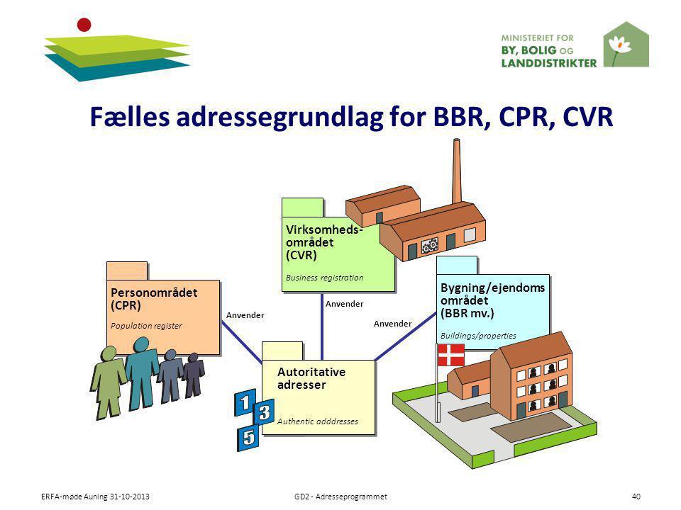 Fælles adressegrundlag for BBR, CPR, CVR