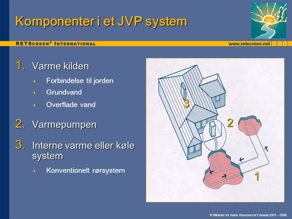Komponenter i et JVP system