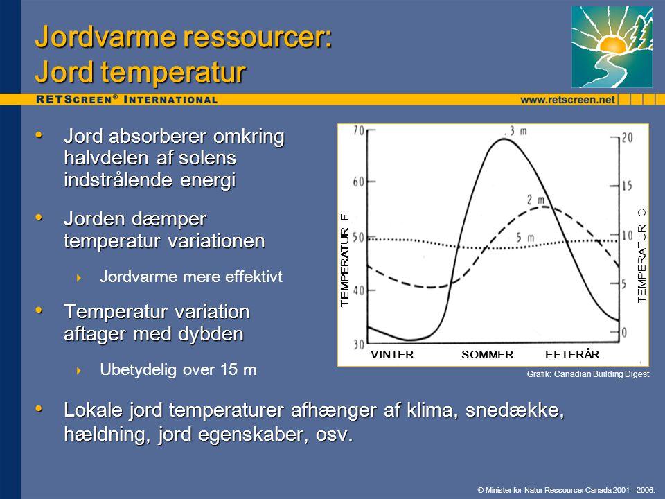 Jordvarme ressourcer: Jord temperatur